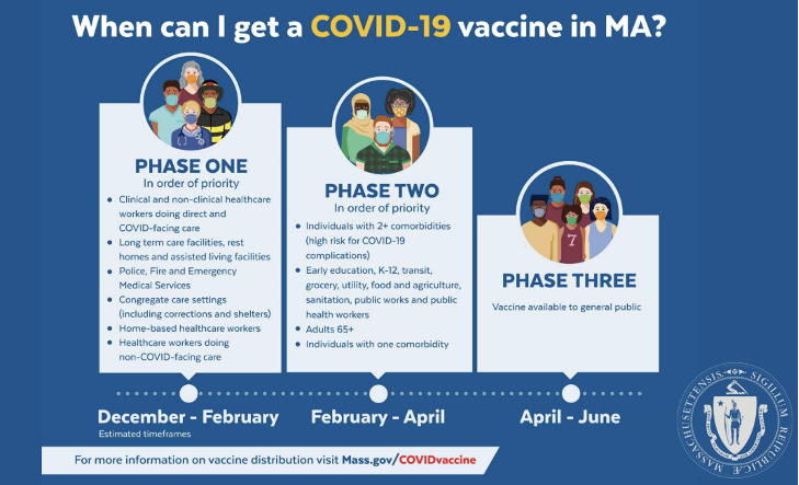 When Can I Get the COVID-19 Vaccine?